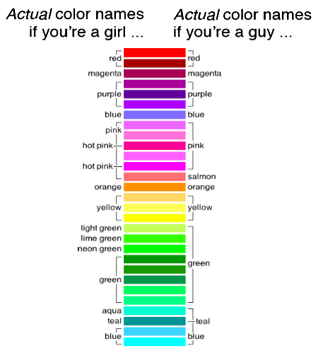 Actual color names if you're a girl / guy