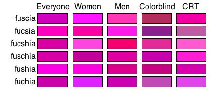 Fuchsia, xkcd color survey