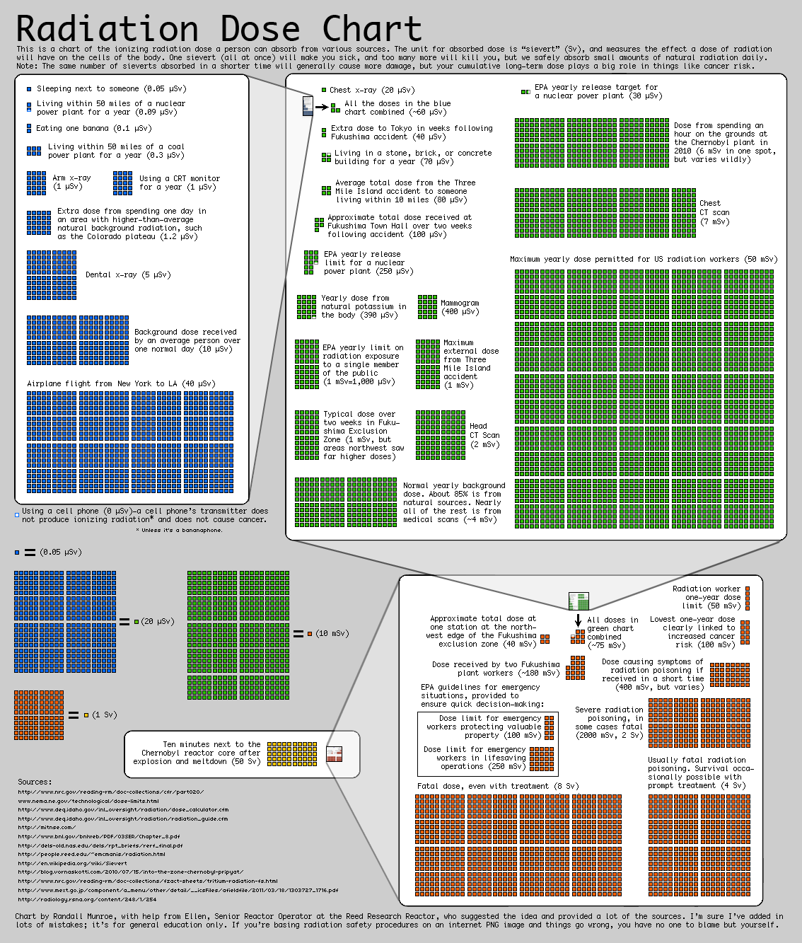 Randall Munroe's Radiation Comparison (XKCD)