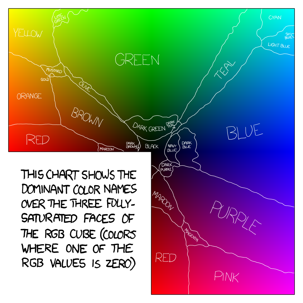Color Survey Results xkcd
