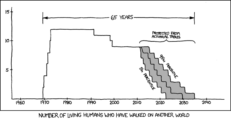 65 Years, XKCD
