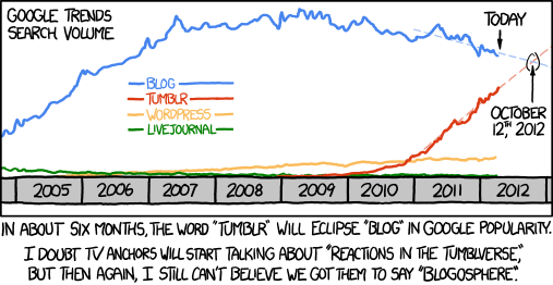 xkcd cartoon - blog vs tumblr