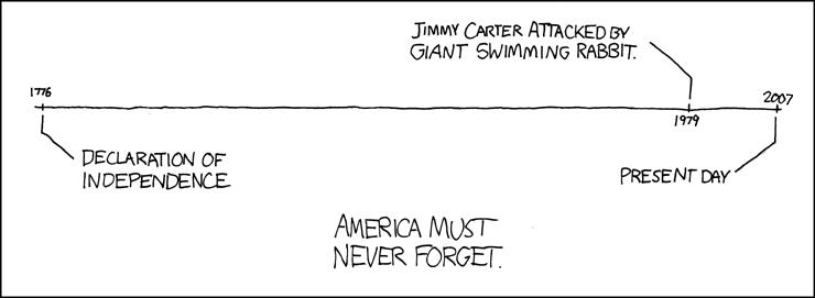 Die Geschichte Amerikas