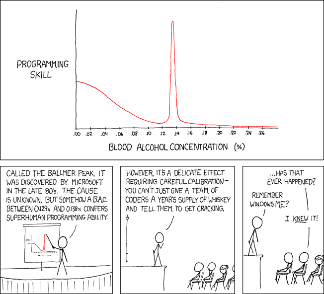 Ballmer peak strip from xkcd.com