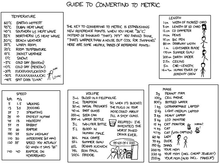Thumb XKCD: Gua para convertir al Sistema Mtrico