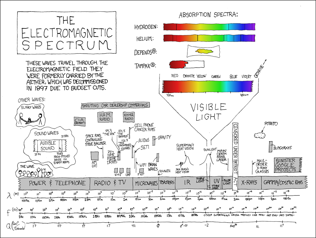 Visual Motion Sensor Diagram Download Wiring Diagrams Detection Flood Light Xkcd Electromagnetic Spectrum Leviton Switch