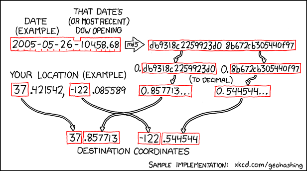 geohashing algorithm from xkcd.com