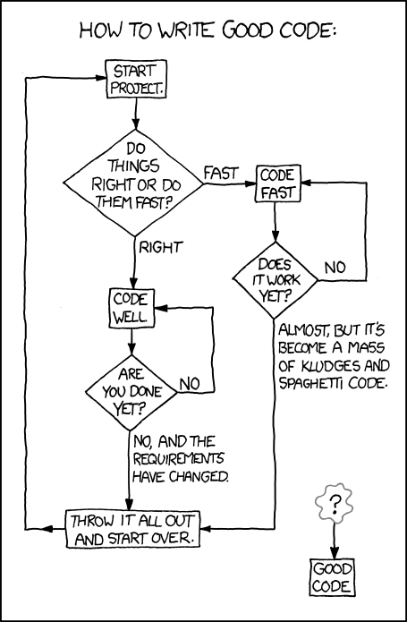 XKCD.com - Good Code Flowchart