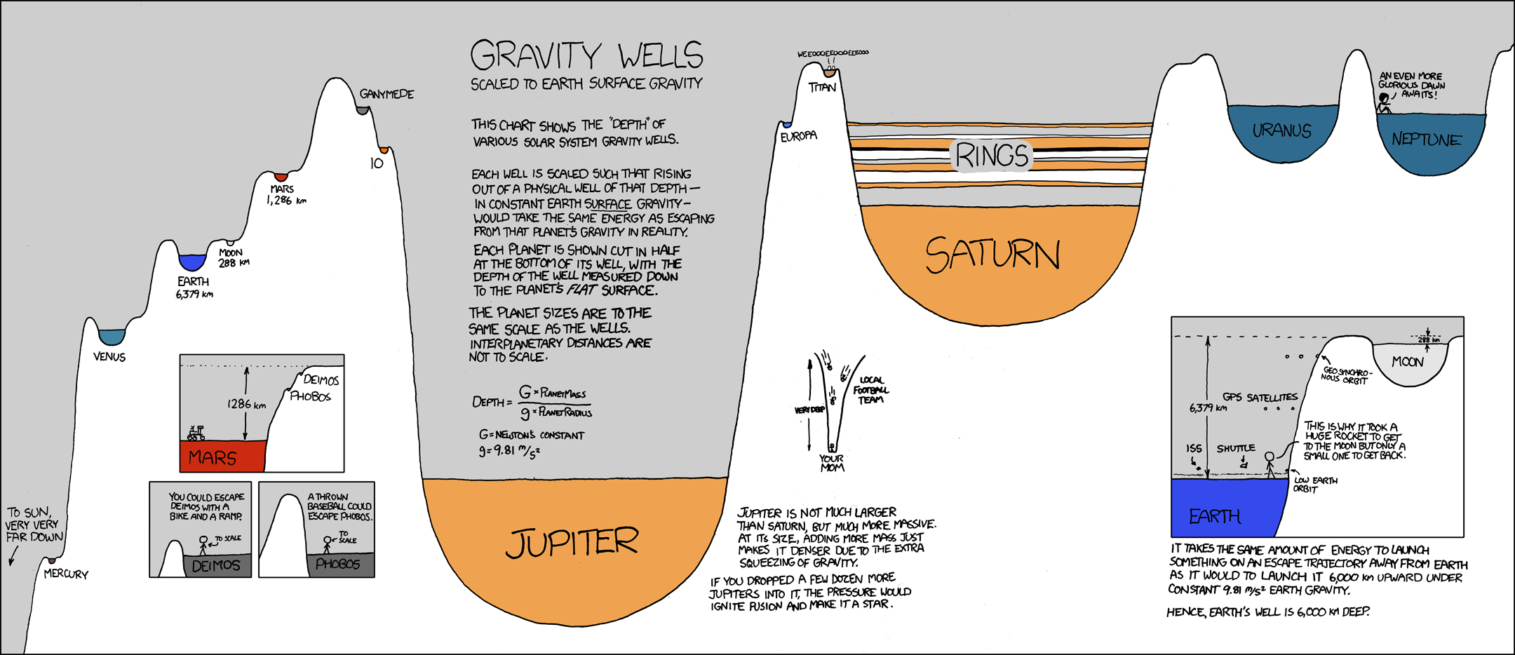 the depth of various solar system gravity wells