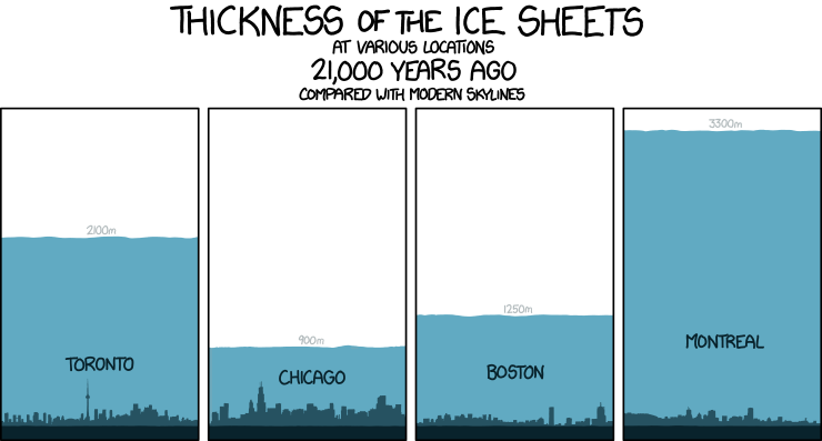 XKCD dramatically shows differences in North American cities and their relationship with their local ice sheets, 21,000 years ago.