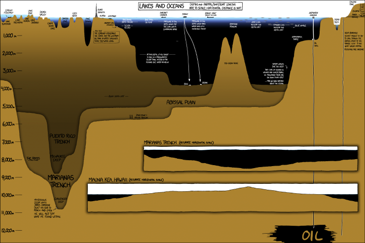 Lakes and Oceans cross section from xkcd comics