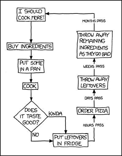 learning to cook From xkcd: A problem I have
