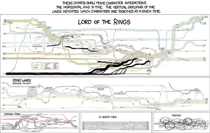 movie flowchart star wars lord of the rings primer