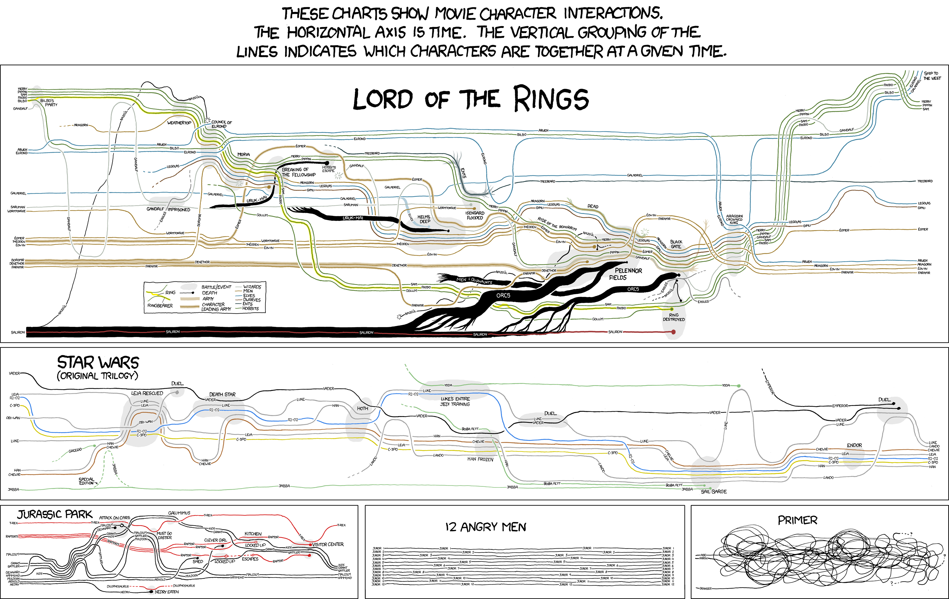 http://imgs.xkcd.com/comics/movie_narrative_charts_large.png