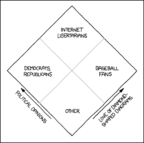 Also in the right quadrant are NFPA-compliant chemical manufacturers and Sir Charles Wheatstone. Sharing the top with the internet libertarians are Nate Silver and several politically-active kite designers.