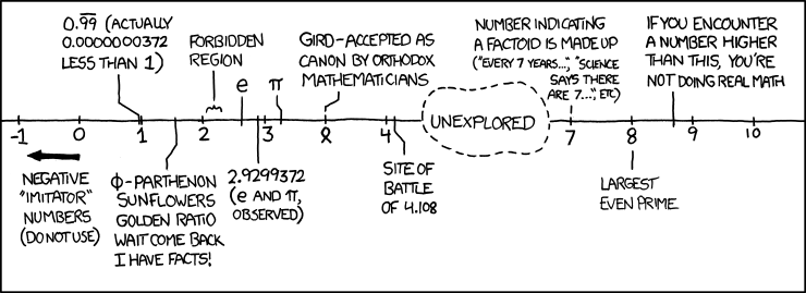 XKCD Line of Numbers