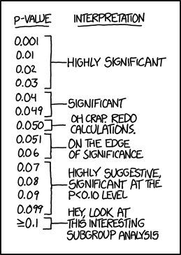xkcd on p-values