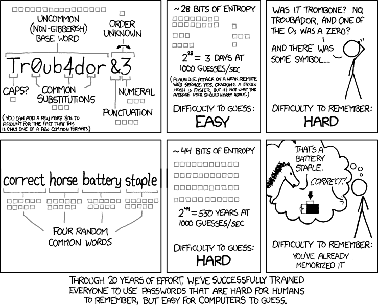 Through 20 years of effort, we've successfully trained everyone to use passwords that are hard for humans to remember, but easy for computers to guess. By XKCD.