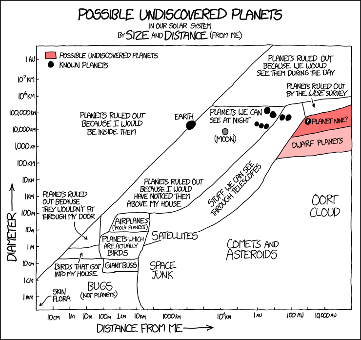 Possible Undiscovered Planets