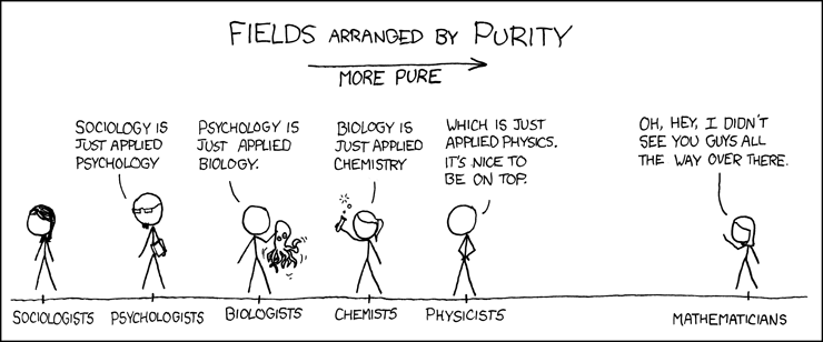 Cartoon on the perceived relative 'purity' of different sciences, from sociology to psychology to biology to chemistry to physics to mathematics
