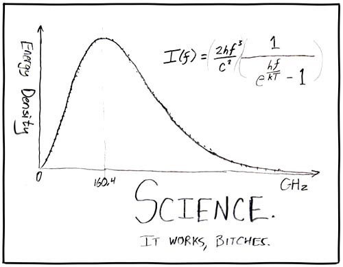 XKCD - Science It works