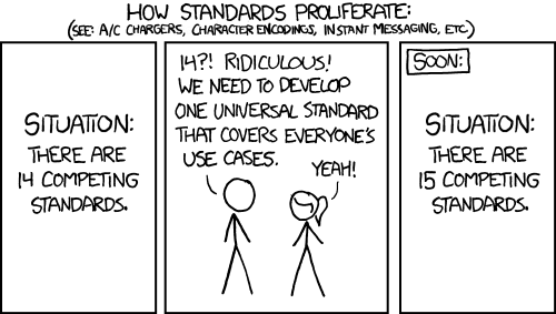 XKCD Cartoon 927: Standards: 14 competing plus one more universal standard makes 15