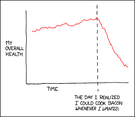 Graph of health vs. ability to cook bacon whenever wanted