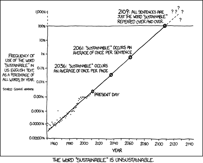 xkcd 1007: Sustainable