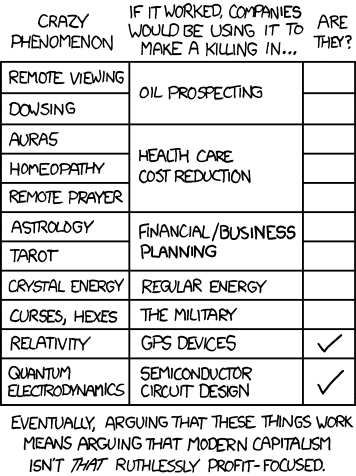 xkcd comic which posits that modern capitalism's ruthless profit-focus means that it can serve as a litmus test for the validity of many human ideas and beliefs, such as auras, dowsing, and astrology. Those ideas which are used by business to profit would have a data point in their favor.