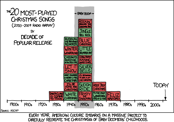 Graph of most-played Christmas songs vs. year of composition