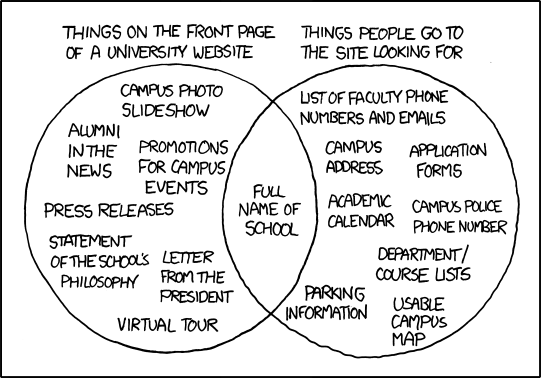 A comic from XKCD pointing out that what most people want to find on the main page of a college or university web site cannot be found there.