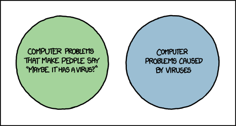 XKCD Virus Venn Diagram