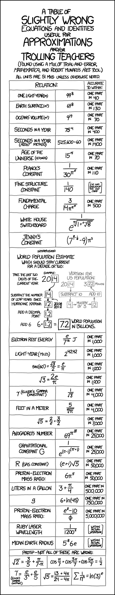 Xkcd approximations approximations nvjuhfo Choice Image