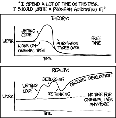 xkcd comic with graph of theory versus reality efficiency for automation, where reality winds up working only the automation and the original task never gets completed