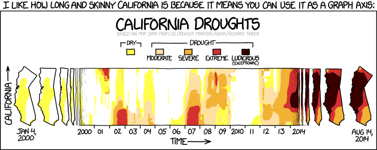 Xkcd california california gumiabroncs Image collections