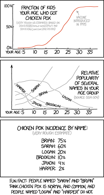 Chicken Pox and Name Statistics