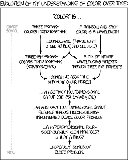 Xkcd Color Models
