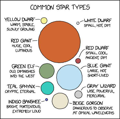 Common Star Types