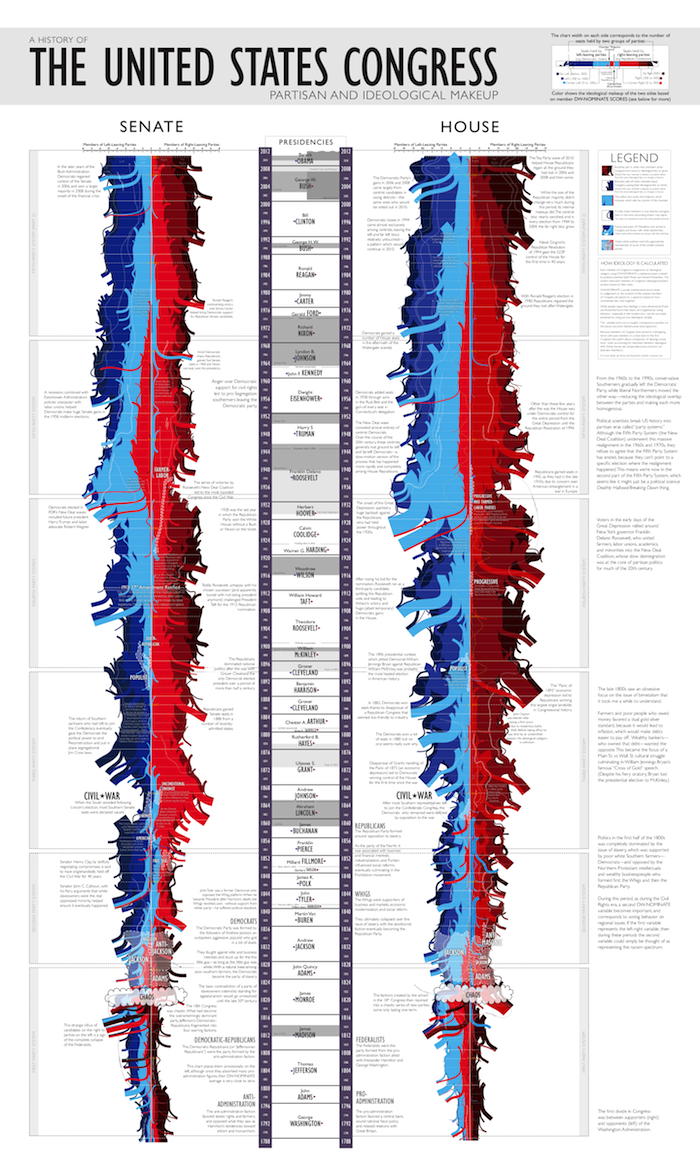 XKCD graphic illustrating partisan/ideological makeup of U.S. Congress over time.