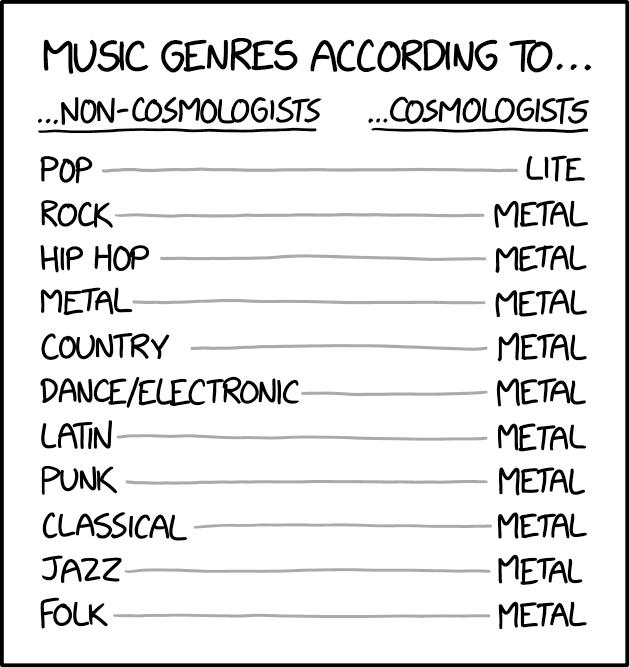 Cosmologist Genres
