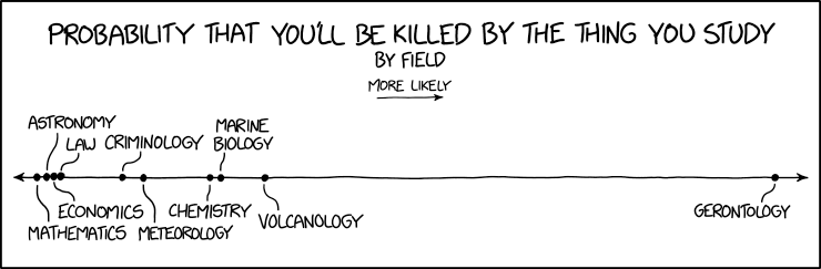 Dangerous Fields