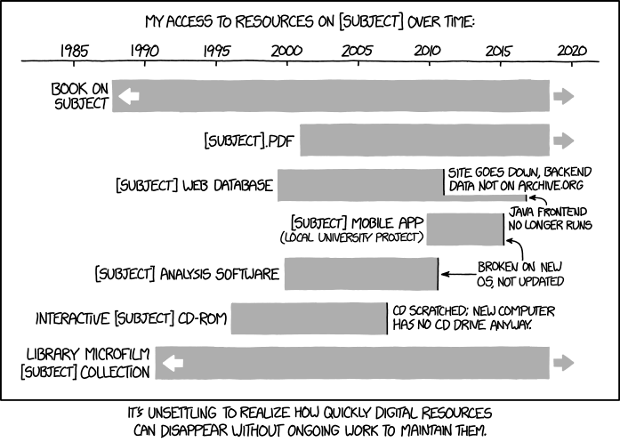 XKCD on Digital Resource Lifespan