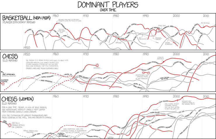 Xkcd dominant players gumiabroncs Image collections