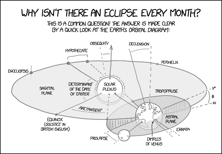 Why we don't have an eclipse every month