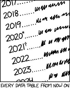 I'm hoping 2022 is relatively normal because I don't know what symbol comes after the asterisk and the dagger.