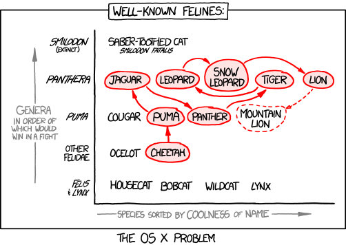 macos xkcd