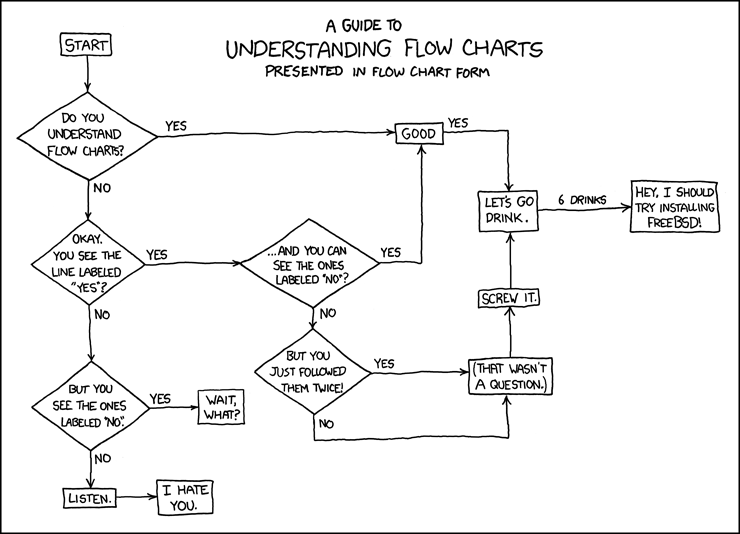 xkcd problem solving flowchart