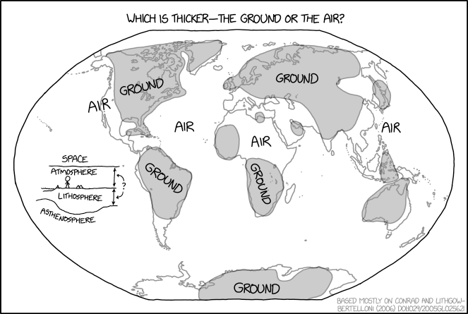 Ground vs Air
