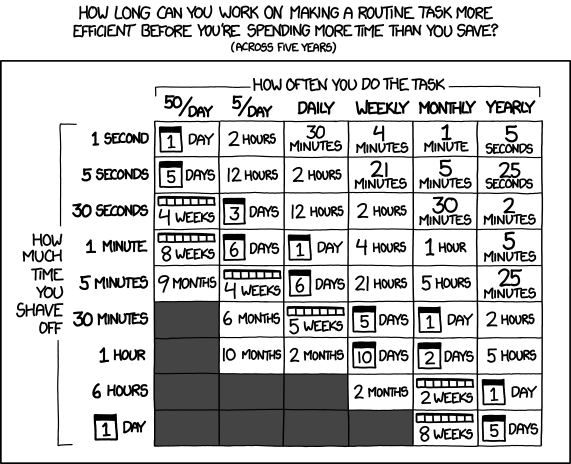 "A chart titled ""is it worth the time?"" The columns are titled ""How often you do a task"" and range from 50 times a day to once a year. Rows are titled ""how much time you shave off"" and range from 1 second to 1 day. The data shows how much time you'll save over 5 years."