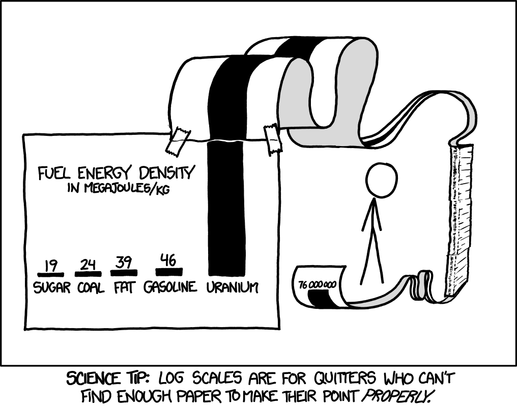 log scale cartoon